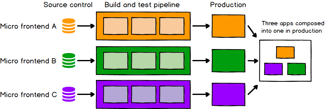 Micro FE deployment, source: martinfowler.com