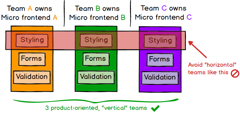Micro FE horizontal teams, source: martinfowler.com